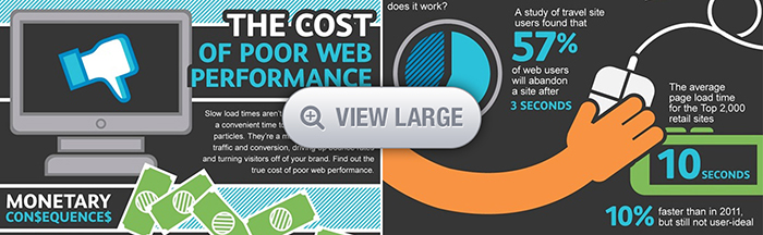 The Cost of The Poor Web Performance