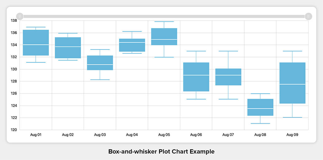 Box-and-whisker Plot Chart Example