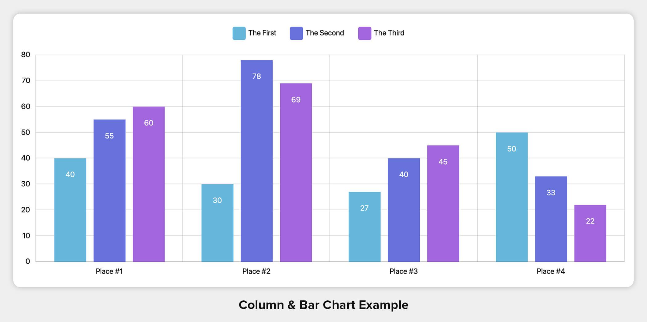 Column & Bar Chart Example