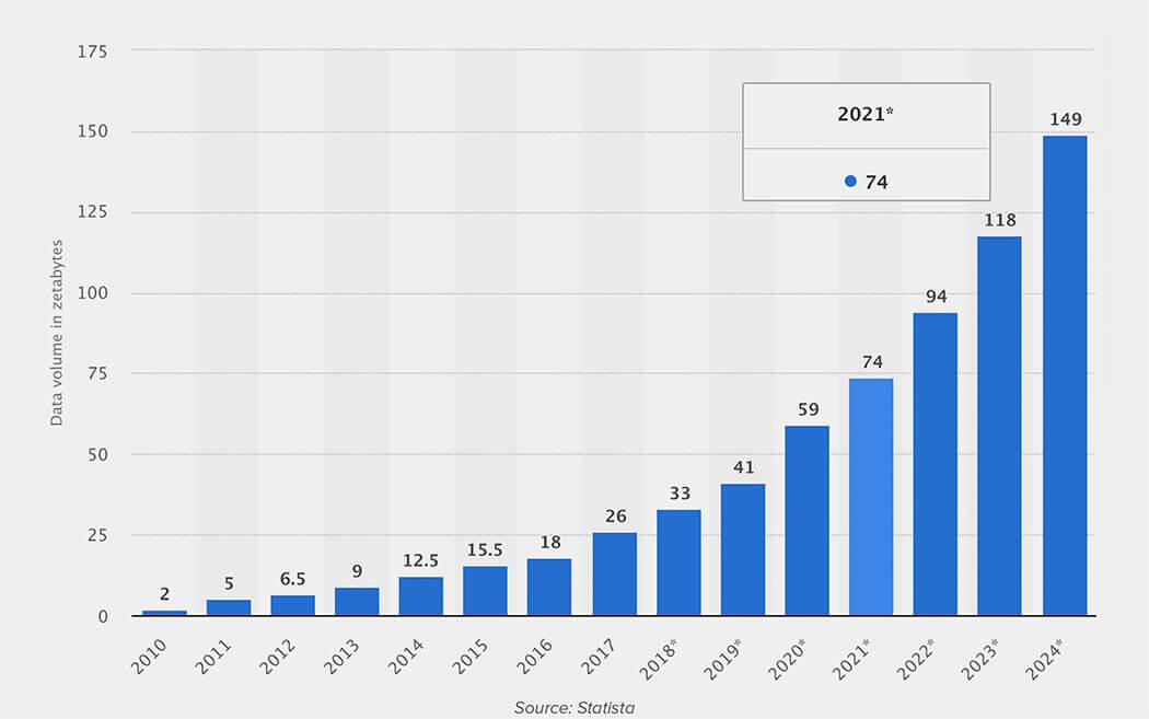Total data volume worldwide 2010-2024