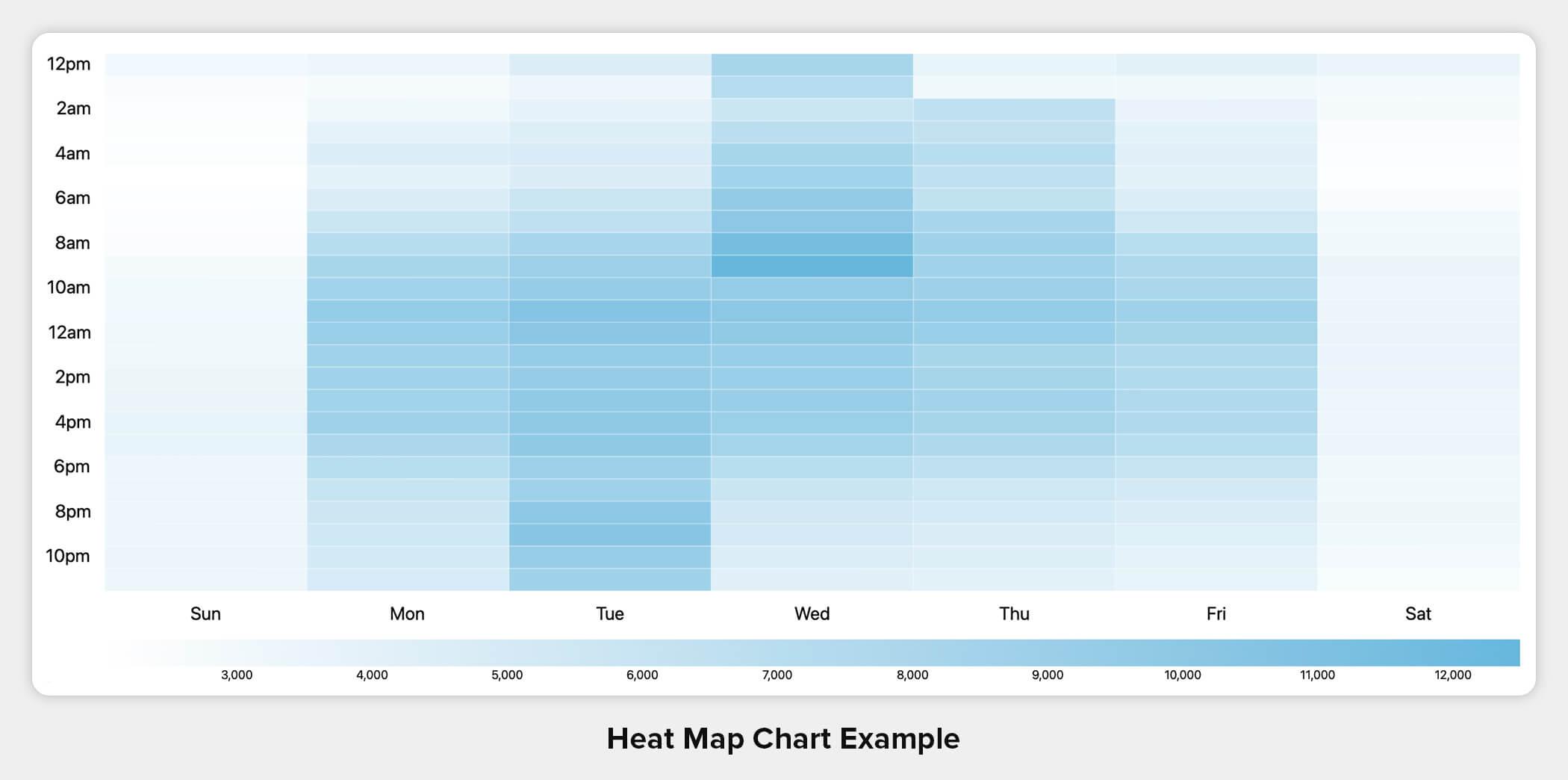 Heat Map Chart Example