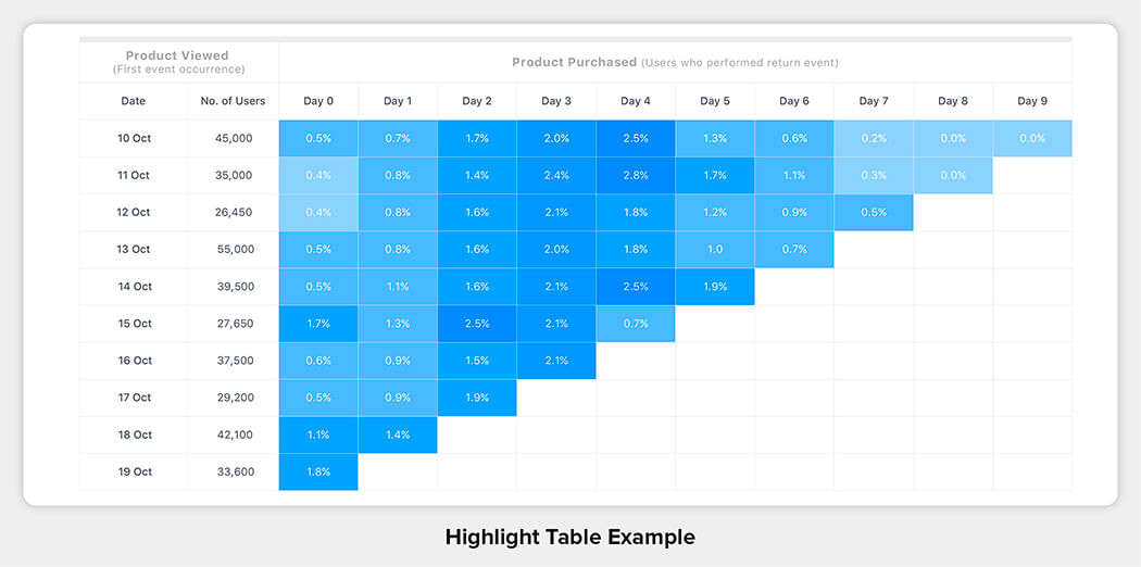 Highlight Table Example