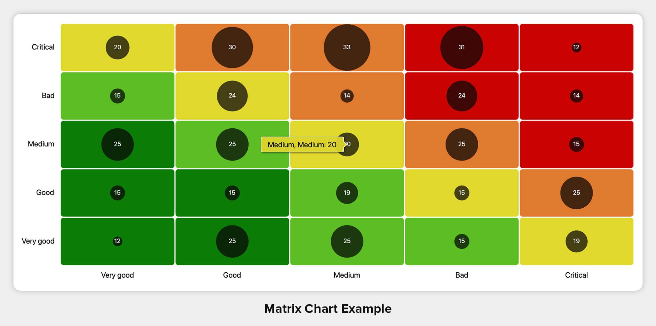 Matrix Chart Example
