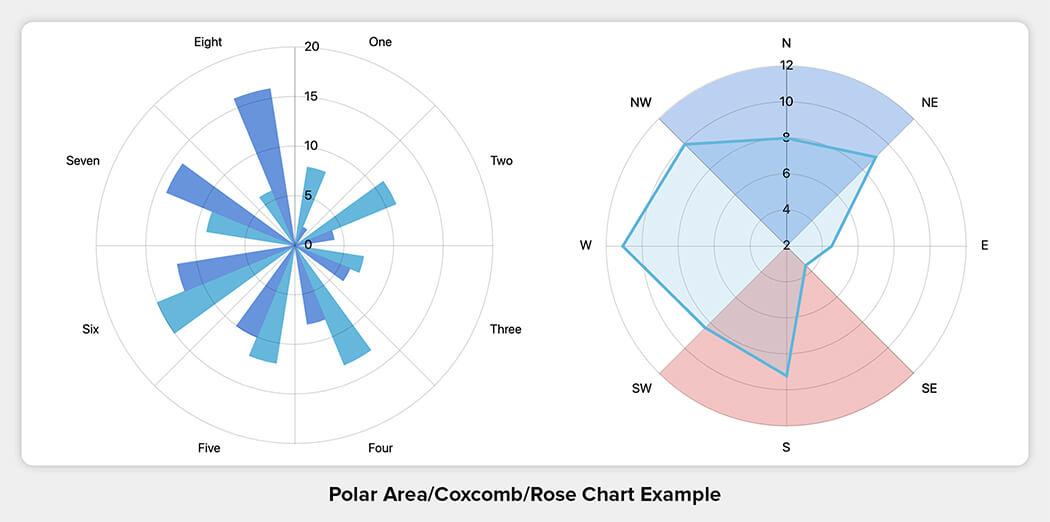 Polar Area/Coxcomb/Rose Chart Example