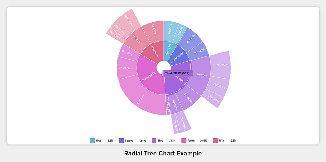Radial Tree Chart Example