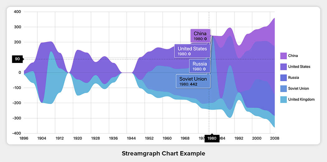 Streamgraph Chart Example