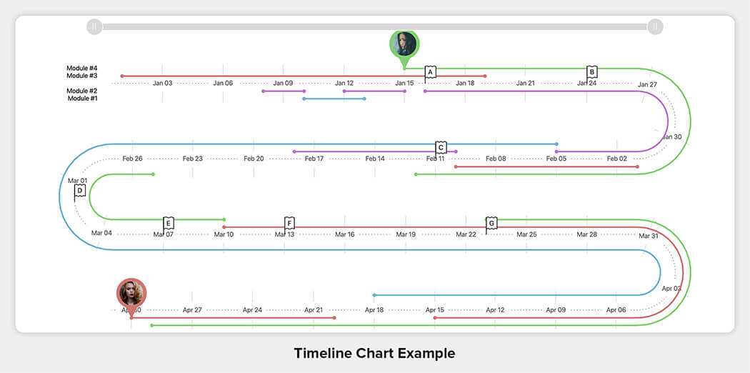 Timeline Chart Example