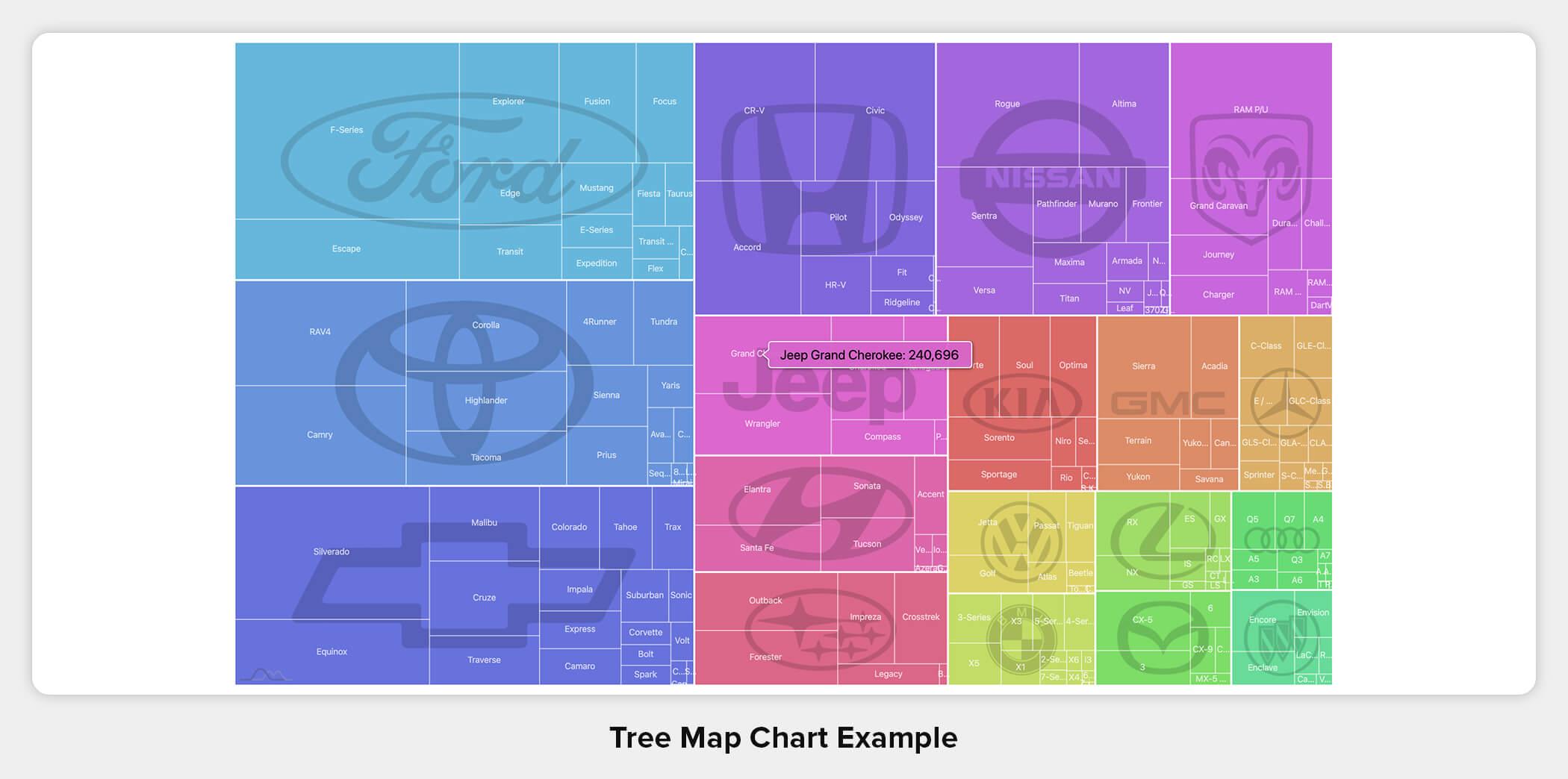 Tree Map Chart Example