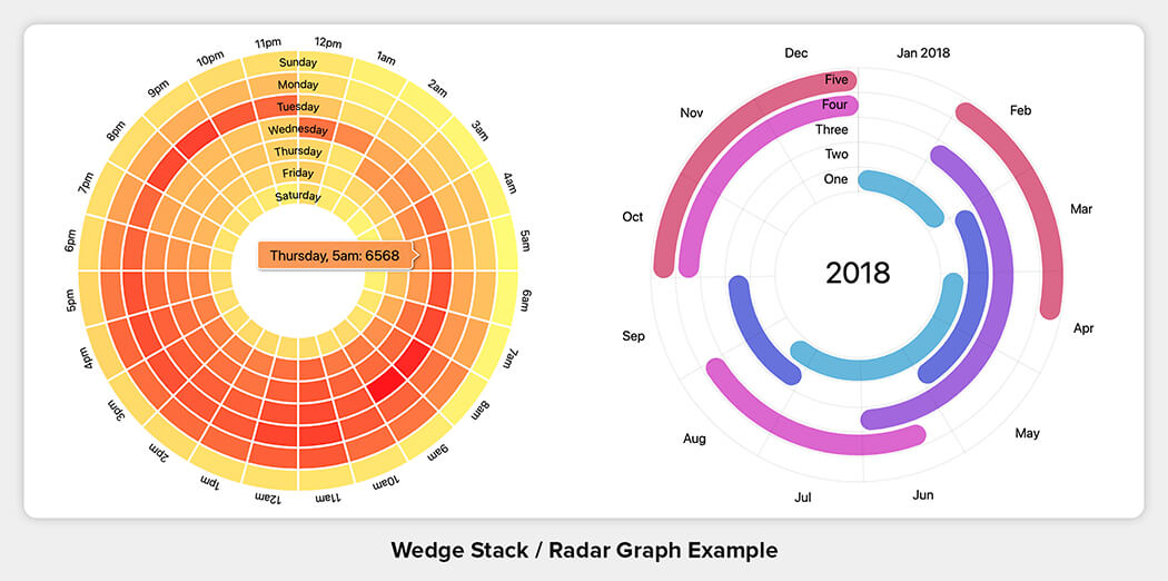 Wedge Stack/Radar Graph Chart Example