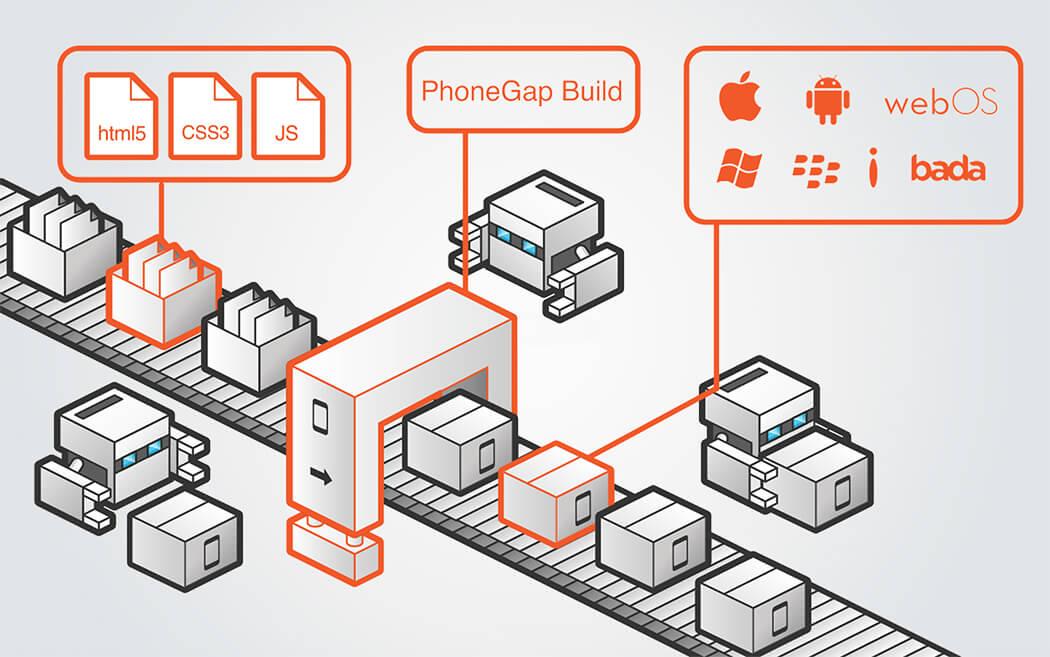free cross platform mobile development tools