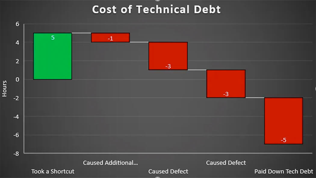 Cost of Technical Debt