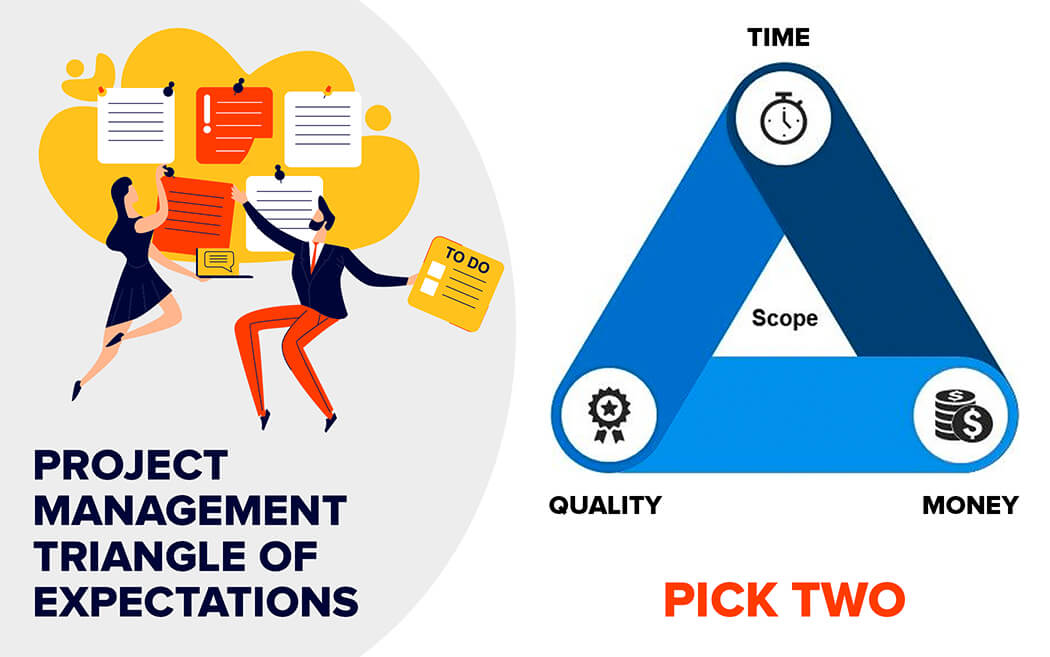 Project management triangle of expectations