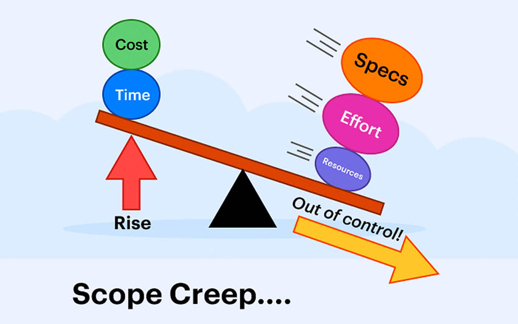 Impact of Scope Creep