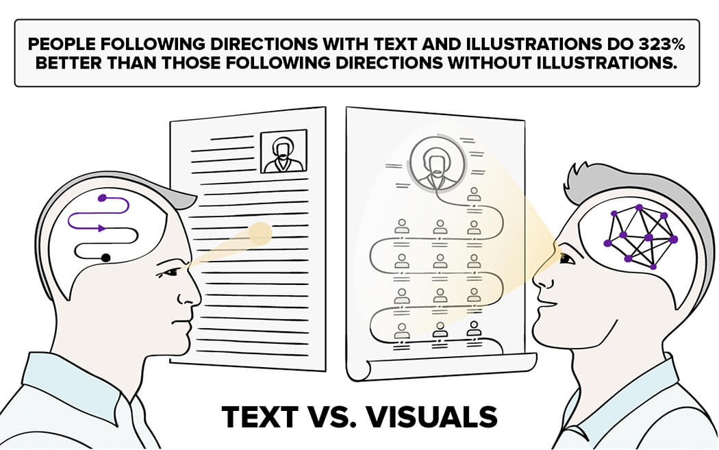 Text Vs. Visuals in Documentation