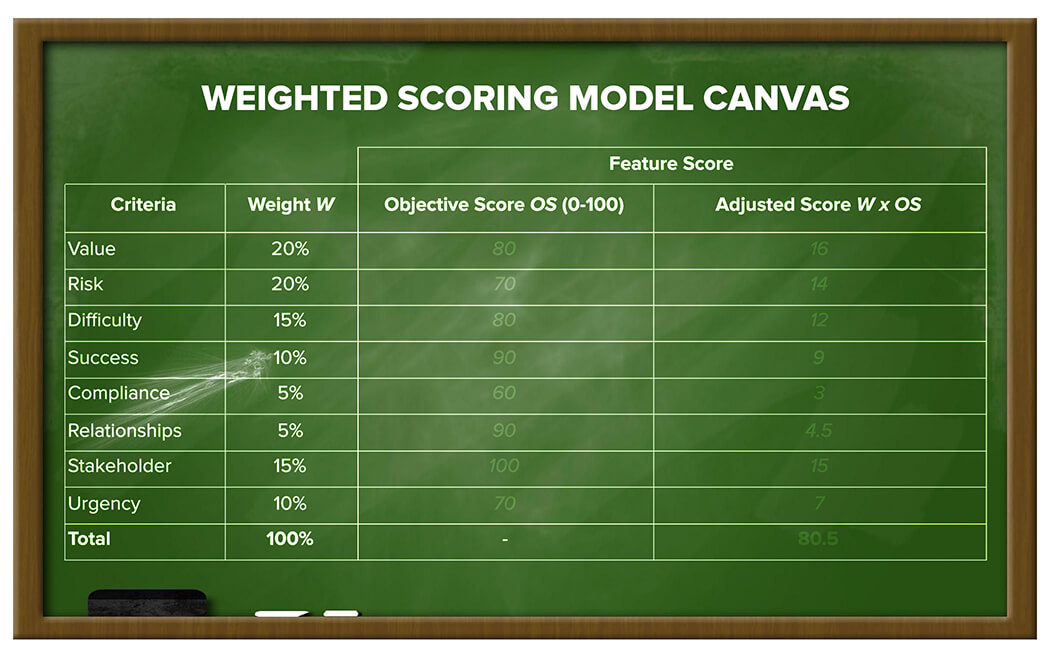 The Weighted Scoring Model Canvas