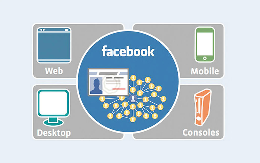 How Facebook Connect helping businesses website, FB Connect Benefits