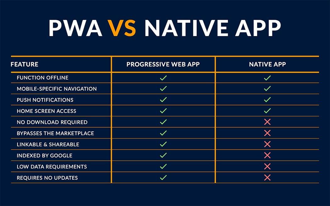 Advantage and Disadvantage of PWA